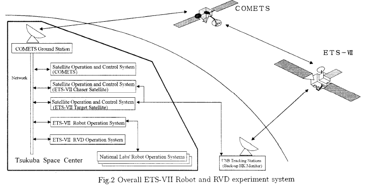 ETS-7 system