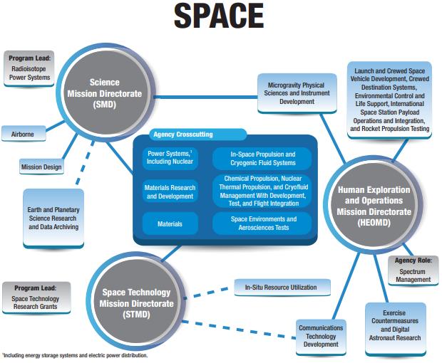 NASA Glenn Research Center Space Directives